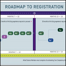 New Registration Process Roadmap
